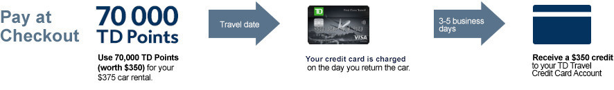 Td points how it works expediafortd pay at checkout using 70000 td points worth 350 for a 375 car rental reheart Gallery