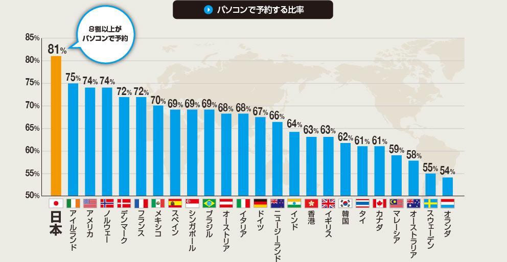 パソコンで出張の旅行を予約する比率。日本は8割以上がパソコンで予約と回答