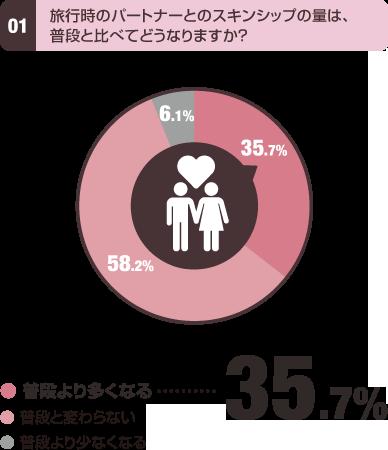 旅行時のパートナーとのスキンシップの量は、普段と比べてどうなりますか?