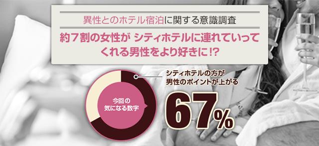 約7割の女性が、シティホテルに連れて行ってくれる男性をより好きに!?