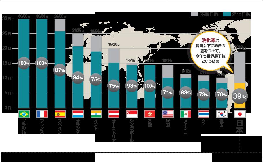 有休消化率39%の日本。今年も世界最下位という結果