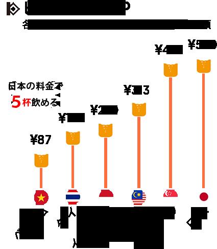 ビールKCP:各国のビール(500ml)あたりの平均金額