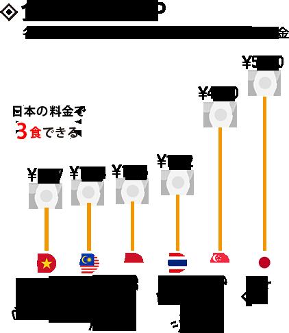 食事代KCP:各国のコース料理(3品)2人前の平均料金