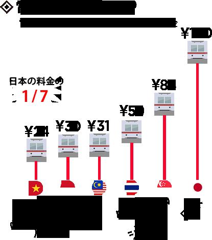 電車運賃KCP:電車運賃(一区間)のチケット料金