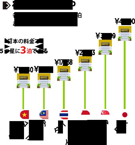 宿泊費KCP:各国の5つ星ホテル1泊あたりの平均料金