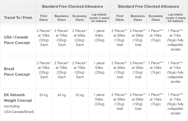 emirates check in baggage size